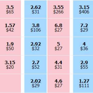 O que são odds, e como funcionam na Betfair?
